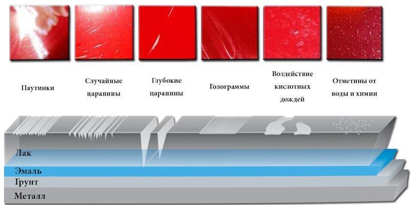 царапины на машине можно ли заделать без покраски и чем